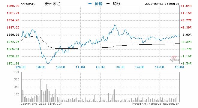 sh600519.png