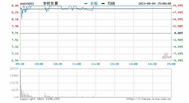 快讯:北交所概念股持续走强 京投发展再度涨停
