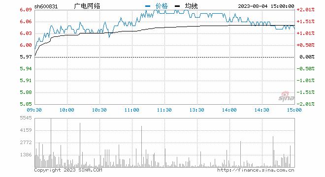快讯:广电系个股异动拉升 广电网络拉升封板