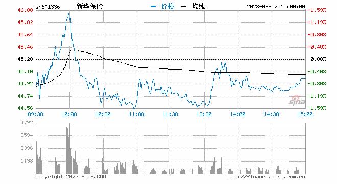 保险股再度走强 新华保险涨超2%