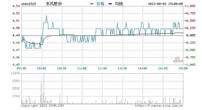 快讯:电子烟板块拉升 东风股份涨停