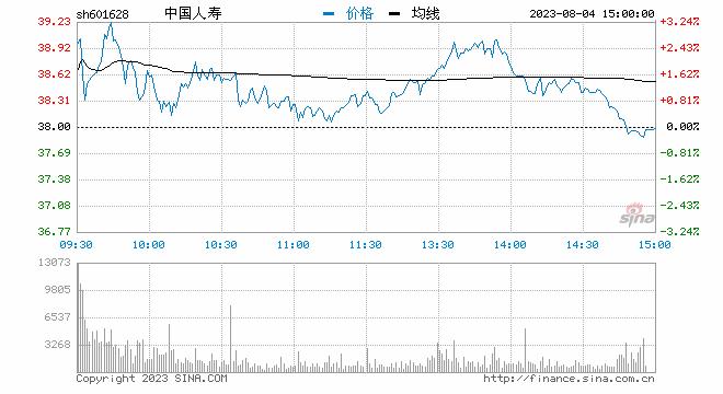 新浪财经讯 2月9日消息,大金融板块大跌,中国人寿大跌超9%,截止于发稿时,股价报26.06元/股,下跌9.36%。