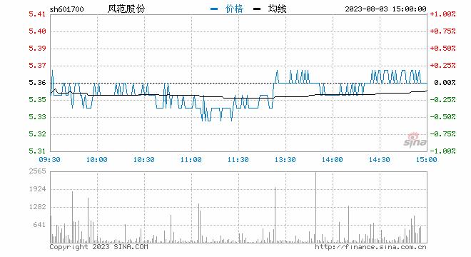 新浪财经讯 9月4日消息,特高压板块午后异动,风范股份直线封板,置信电气、汉缆股份、长高集团小幅跟涨。