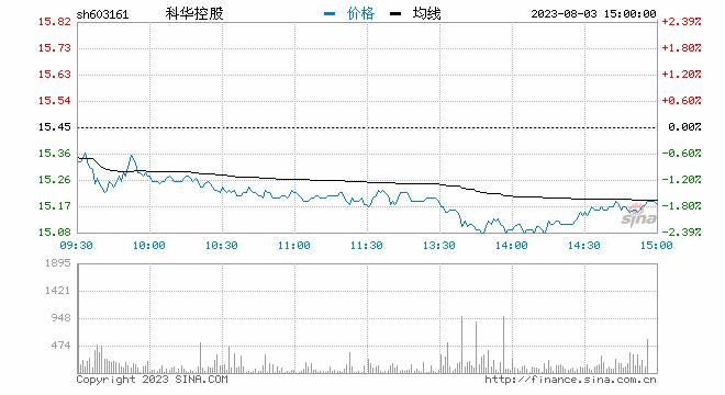 <b>没听到8800万进账的声音 科华控股股东终止股权转让</b>