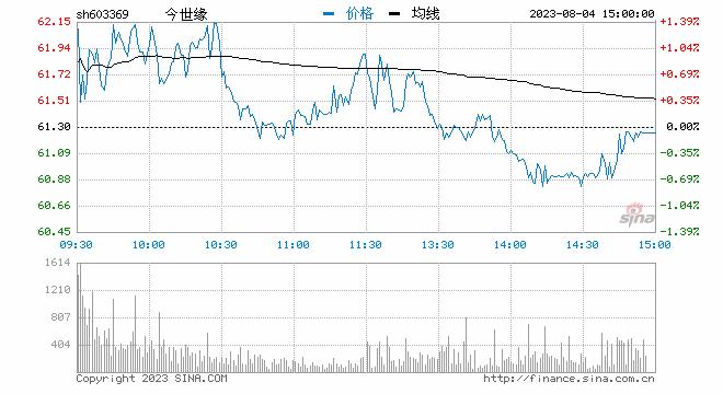 快讯:白酒板块早盘持续走高 今世缘涨3%