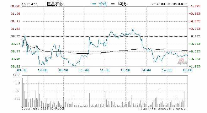 快讯:猪肉板块走强 振静股份涨逾8%