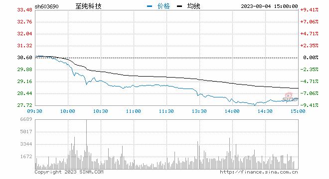 新浪财经讯 7月12日消息,半导体板块逐渐走高,至纯科技涨停,上海新阳涨5%,依顿电子、富满电子、南大光电小幅跟涨。