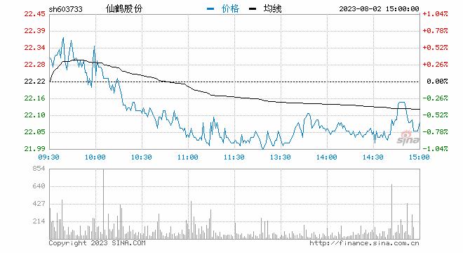 仙鹤股份澄清不涉疫苗包装业务 股价巨震换手率超100%