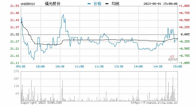 科创板午评:个股迎普涨行情 福光股份一度涨近30%