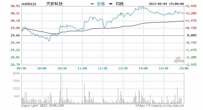 快讯:科创板个股大跌 天奈科技跌16%