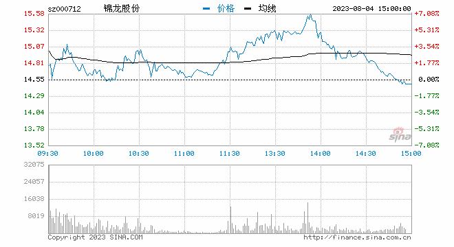 新浪财经讯 10月14日消息,券商股跟随银行板块拉升走强,截至发稿,<a href='/' target='_blank'>锦龙股份</a>(<a href='/' target='_blank'>000712</a>)快速拉升封板,华鑫股份、第一创业、兴业证券、南京证券等跟涨。