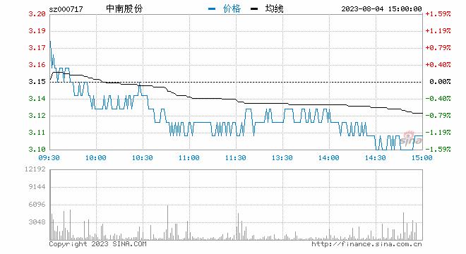 新浪财经讯 11月29日消息,钢铁板块异动拉升,截至发稿,<a href='/' target='_blank'>韶钢松山</a>(<a href='/' target='_blank'>000717</a>)涨近3%,重庆钢铁、山东钢铁、新钢股份等跟涨。