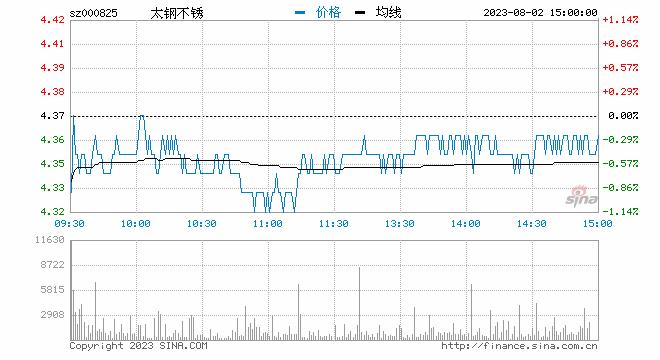 快讯:中国圆珠笔头技术取得突破 太钢不锈昨日涨停今又涨