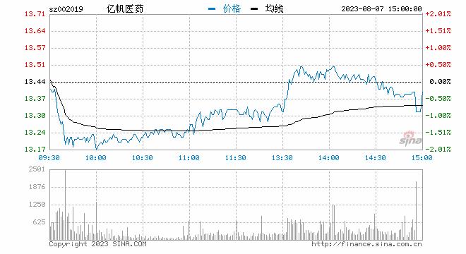 快讯:维生素概念股全线走强 亿帆医药涨逾8%