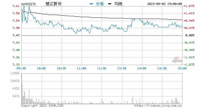 新浪财经讯 12月16日消息,分拆上市板块大涨,截至发稿,东<a href='http://hkstock.inv.org.cn' target='_blank'>港股</a>份大涨5%,岭南股份、航锦科技、数知科技、西部材料集体高开。