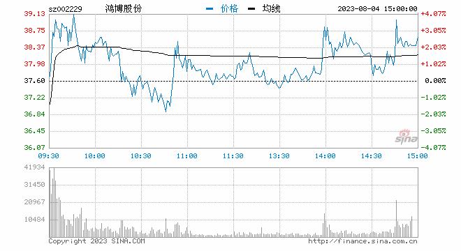 午后,互联网彩票概念股持续拉升,鸿博股份和莱茵体育2股涨停,中体产业大涨7%,金亚科技、安妮股份和奥特佳等多股跟涨。