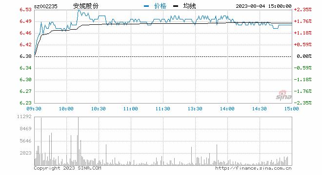 新浪财经讯 4月10日消息,知识产权概念股拉升,截止发稿,安妮股份直线封涨停,光一科技大涨5%。