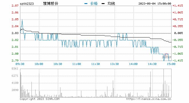 """新浪财经讯 7月6日消息,雅百特复牌更名为""""*ST百特"""",开盘即遭跌停,截止发稿,报4.75元,跌5.00%。"""