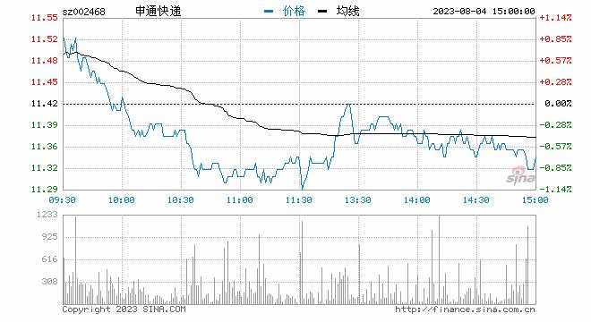 快讯:申通快递快速跳水 股价大跌8%