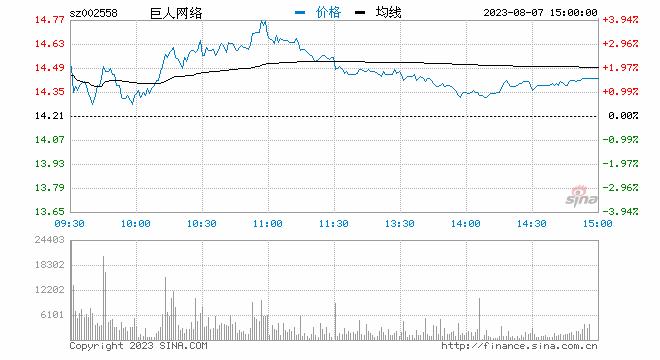 快讯:巨人网络盘初跳水 最深跌幅近5%