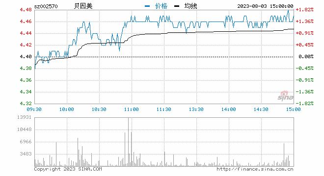 新浪财经讯 3月13日消息,午间公告称拟卖旗下子公司,贝因美延续上午强势,截止发稿,贝因美涨6.48%。