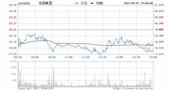 新浪财经讯 7月16日消息,钛白粉厂家上调市场报价的影响,钛白粉板块个股相继拉涨,截止发稿,龙蟒佰利、安纳达、天原集团、中核钛白均有不同程度拉升。