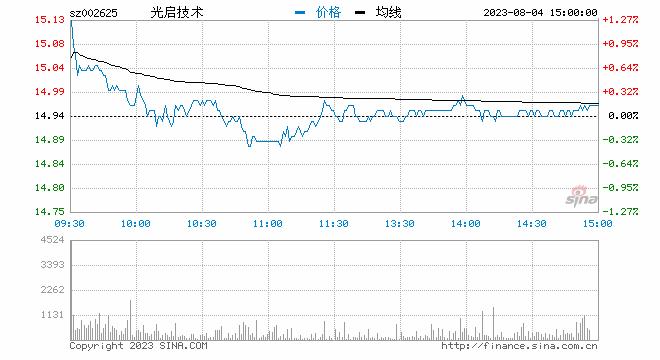 快讯:妖股光启技术午后再度封板 成交额超36亿