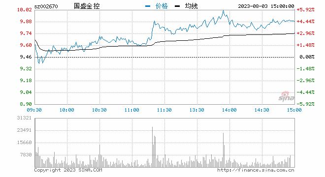 快讯:证券板块震荡走弱 国盛金控、方正证券跌6%