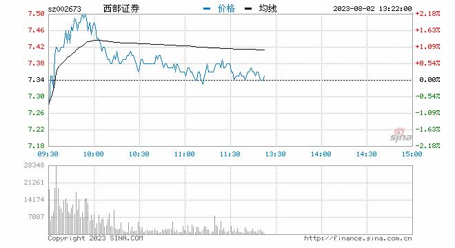 """""""踩雷""""乐视计提减值逾4亿 西部证券股价暴跌超6%"""