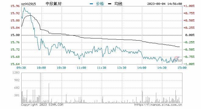 新浪财经讯 9月6日消息,氟化工板块午后异动,中欣氟材涨逾6%,多氟多、三爱富、三<a href='http://usstock.inv.org.cn' target='_blank'>美股</a>份小幅跟涨。
