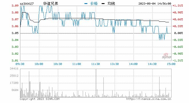 新浪财经讯 6月11日消息,华谊兄弟午后持续下挫,截止发稿,报6.81元,跌3.67%。