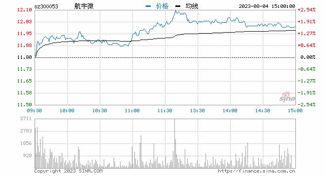格力集团旗下格力金投举牌持股5% 欧比特早盘高开3%