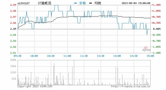 快讯:深圳国资驰援入围公司午后异动 迪威迅复牌涨停