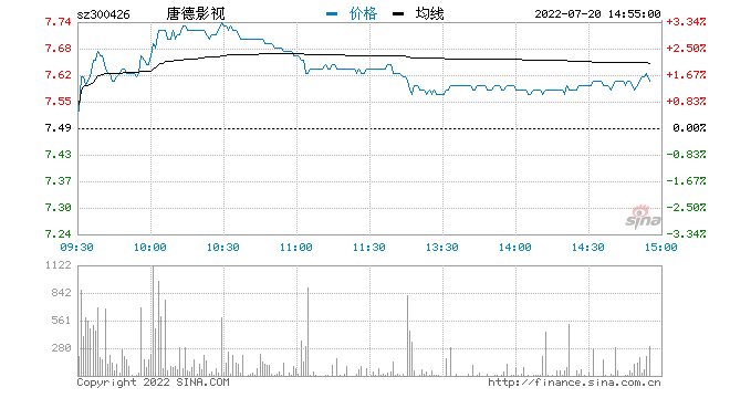 《中国好声音》争议继续发酵 唐德影视股价再跌2%
