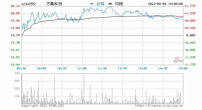 新浪财经讯 10月10日消息,ETC概念股早盘表现活跃,截至发稿,万集科技涨停,金溢科技涨逾7%,恒宝股份、博通集成、兴森科技等个股涨幅居前。