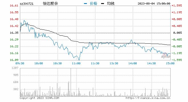 快讯:光刻胶板块异动拉升 怡达股份回封涨停
