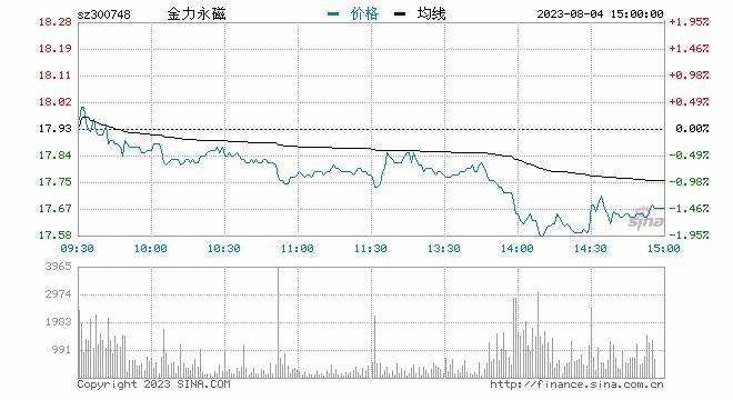 「股票账户配资流程」快讯:稀土永磁概念股拉升 金力永磁涨停