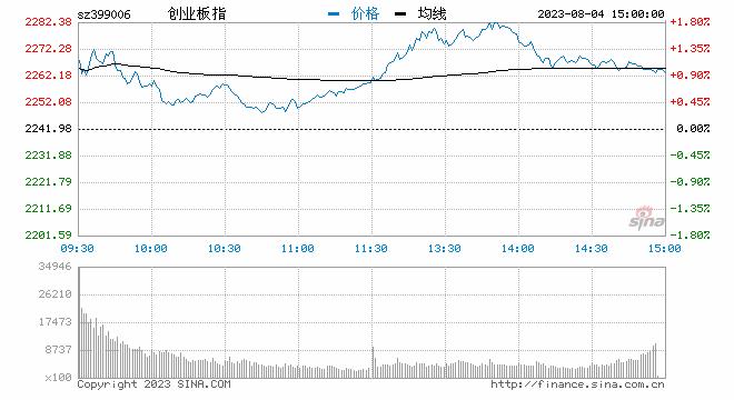 快讯:两市走低创指跌超3% 上海自贸板块领跌