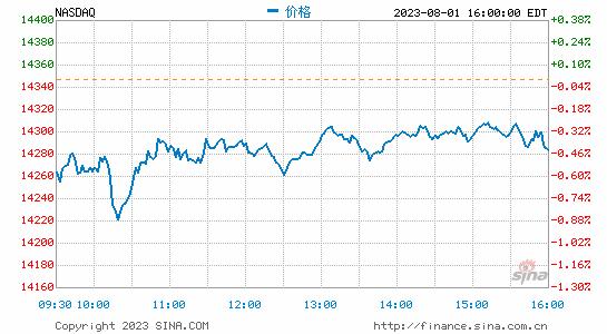 午盘:科技股反弹推动纳指转涨