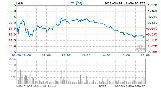 中概股美股盘前普跌 阿里巴巴下跌3.6%、拼多多跌3.7%