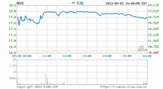 贝壳找房登陆纽交所:开盘价35美元 较发走价大涨75%