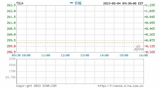 Wedbush:特斯拉股价今年有望飙升至1000美元