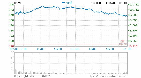 美股科技股盘出普遍下跌:亚马逊跌超9% Google跌约5%