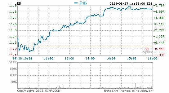 在线票务公司Eventbrite上市:股价涨幅达58.7%