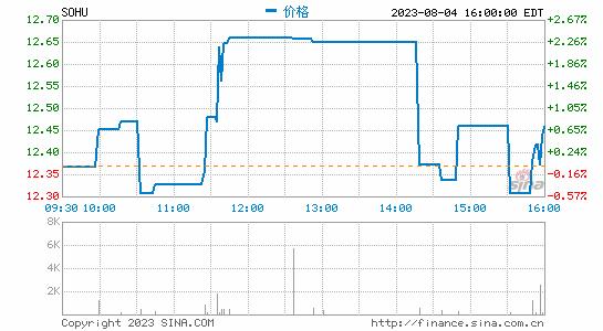 直击|张朝阳:搜狐四季度或实现盈利 股价今晚会回来