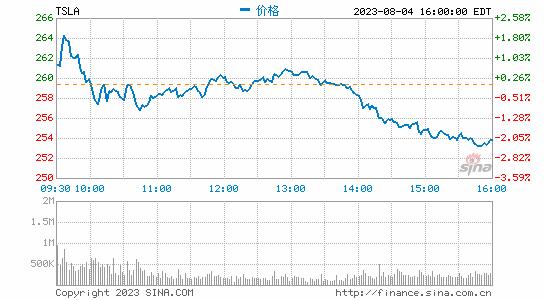 特斯拉股价盘后大跌8%  宣布美国两工厂临时停工