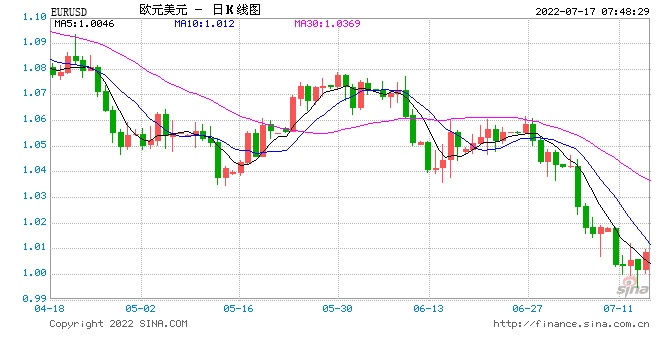 大摩称欧元明年有望迎春天 上半年就能达到1.18