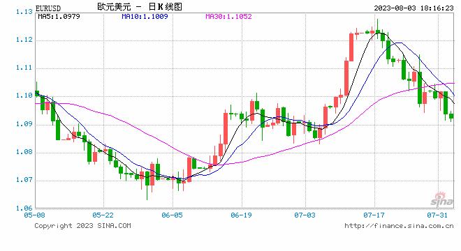 宗校立:美元欧元共振行情已呈现 下一步将何去何从