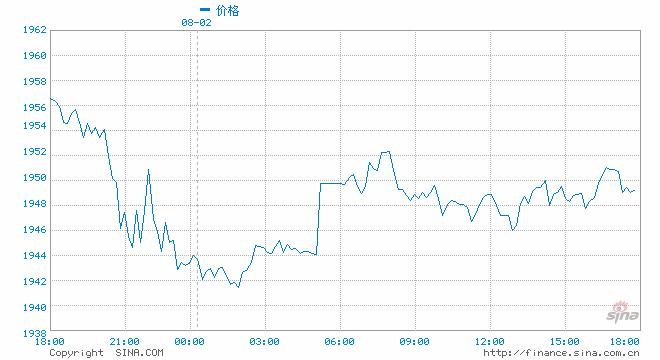 增持配资,俄罗斯央行4月开始暂停增持黄金 称没有理由购买