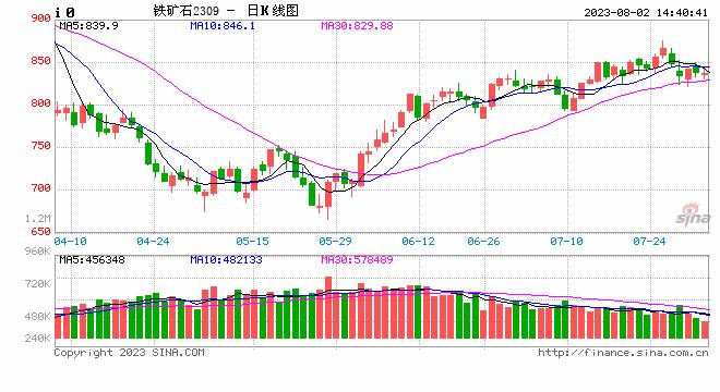 新华社:国内钢价下跌 铁矿石市场转入下行通道